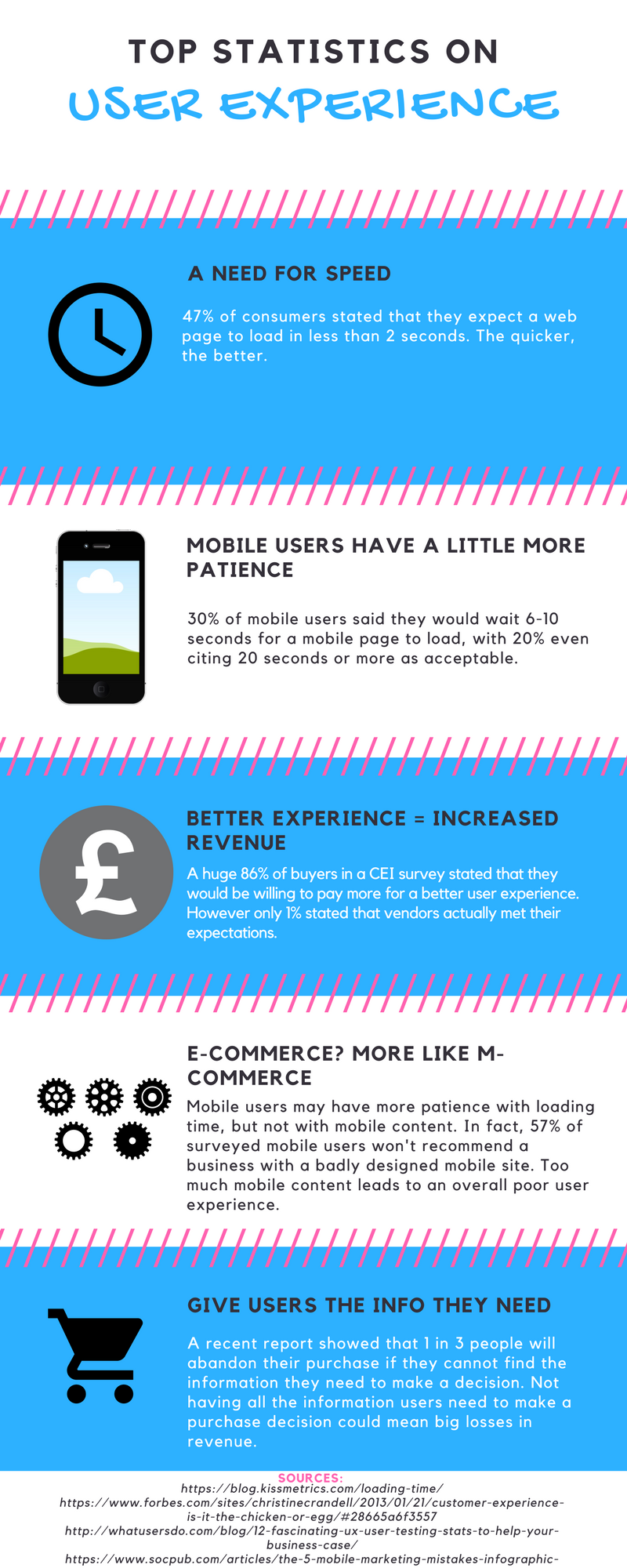Infographic showing the top statistics to give an insight into how user experience influences success in the e-commerce arena.