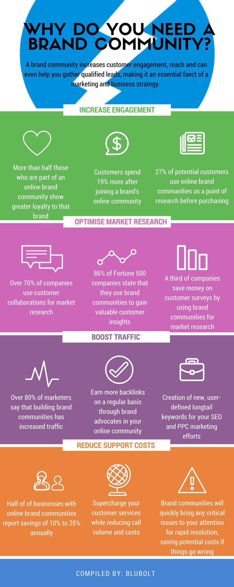 An infographic showing facts and statistics to highlight the importance of building an online brand community.