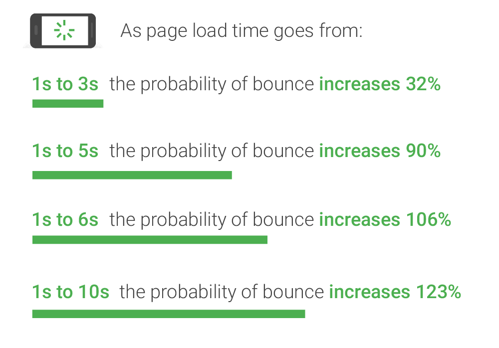 Image showing relationship between mobile load speed and bounce rate, a highly important e-commerce statistic.