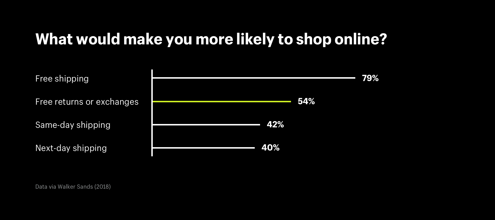 Bar chart showing that 64% of customers would be more likely to shop online if offered free returns